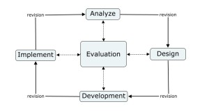 ADDIE_Model_of_Design